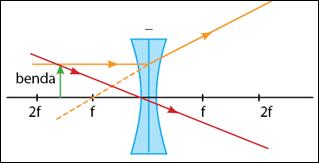 Pembentukan-Bayangan-pada-Lensa-Cekung-1